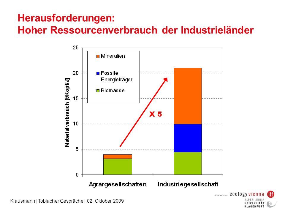 Herausforderungen: Hoher Ressourcenverbrauch der Industrieländer