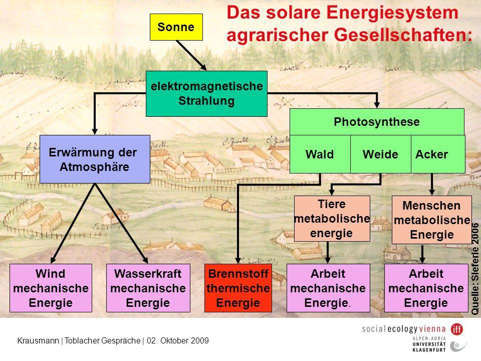 Das solare Energiesystem agrarischer Gesellschaften: