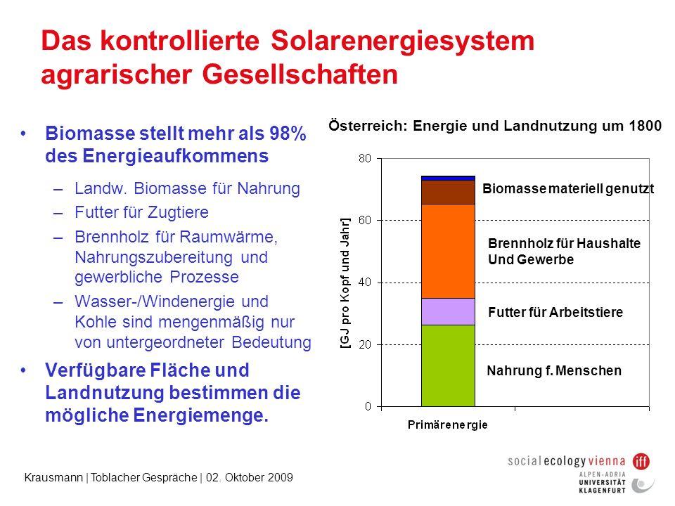 Das kontrollierte Solarenergiesystem agrarischer Gesellschaften