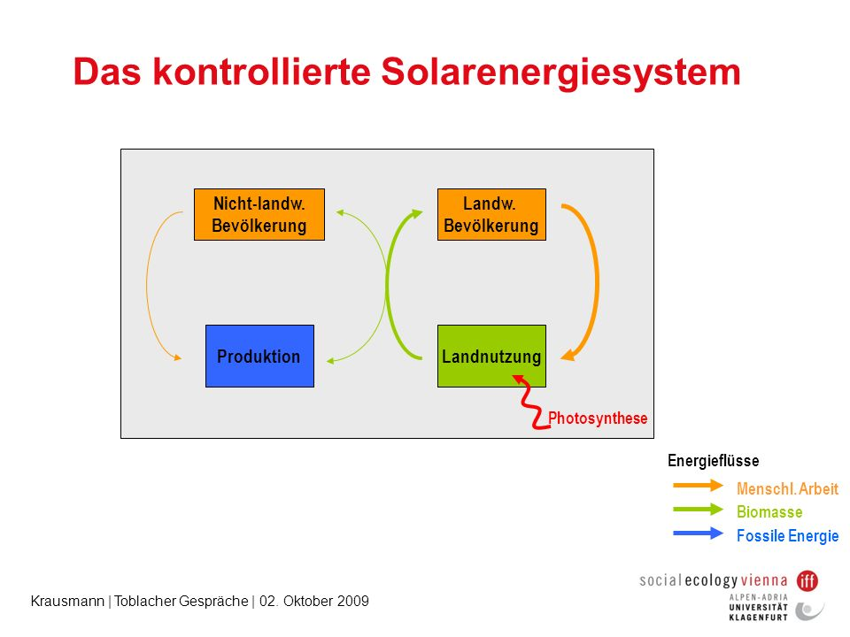 Das kontrollierte Solarenergiesystem