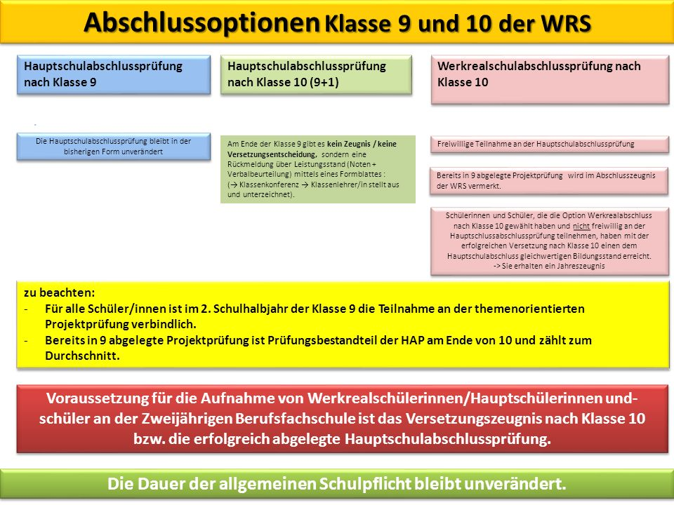 Abschlussoptionen Klasse 9 und 10 der WRS