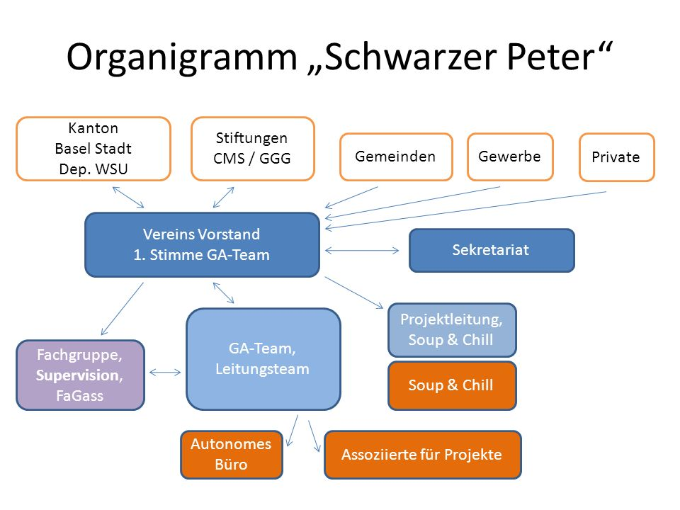 """Organigramm """"Schwarzer Peter"""