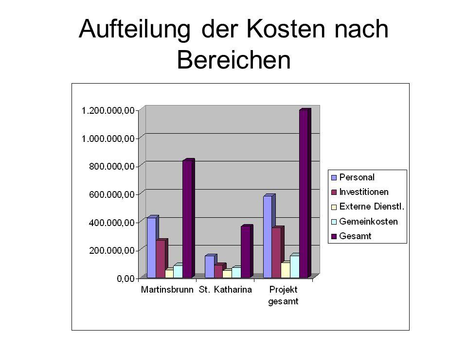 Aufteilung der Kosten nach Bereichen