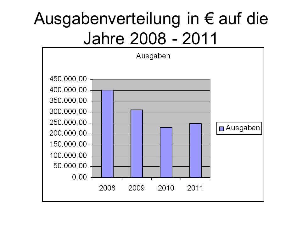 Ausgabenverteilung in € auf die Jahre 2008 - 2011