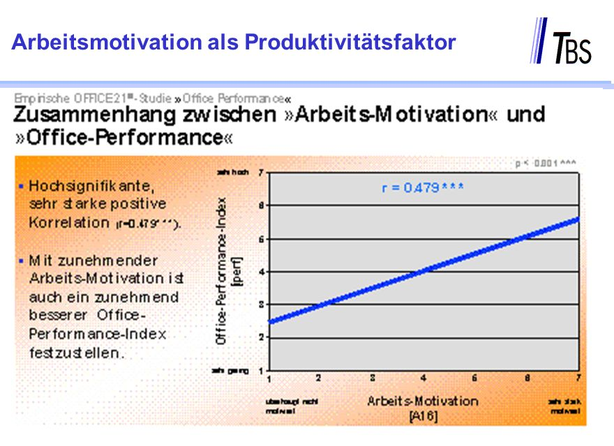 Arbeitsmotivation als Produktivitätsfaktor