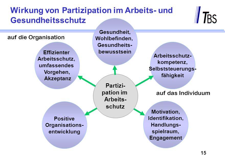 Wirkung von Partizipation im Arbeits- und Gesundheitsschutz