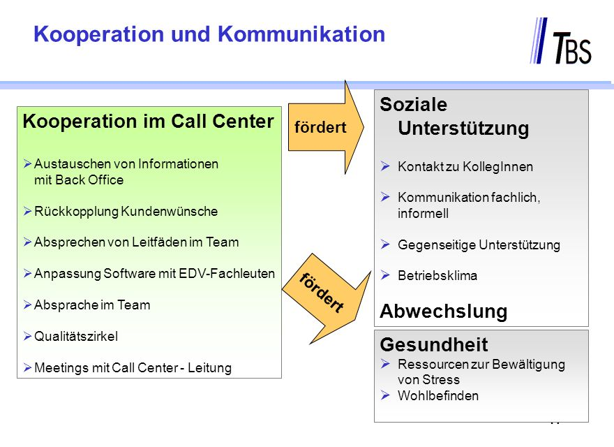 Kooperation und Kommunikation