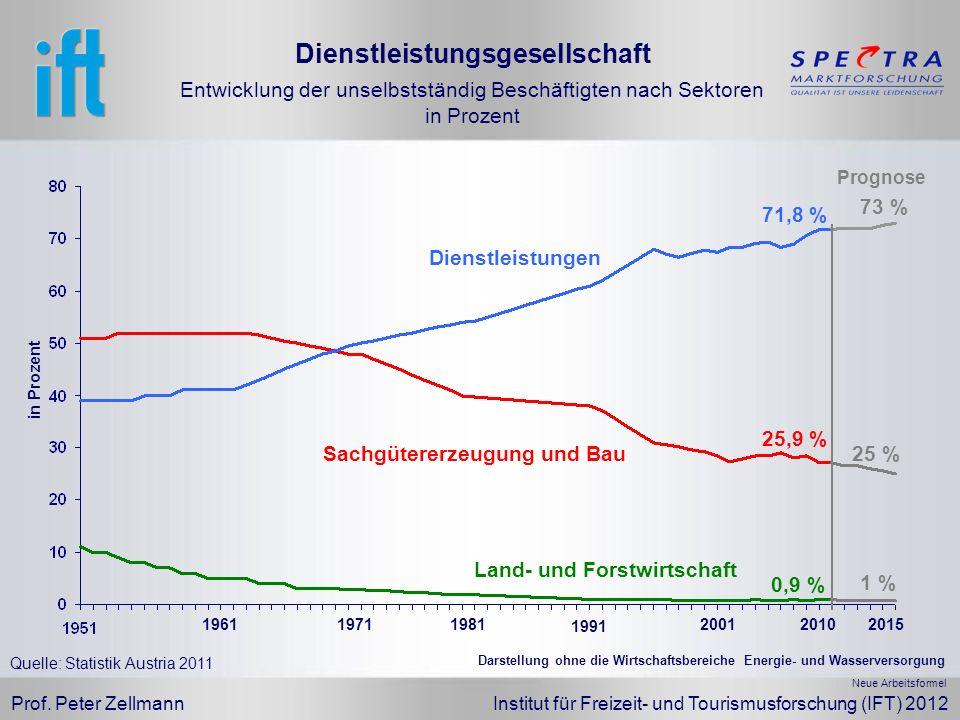 Dienstleistungsgesellschaft Entwicklung der unselbstständig Beschäftigten nach Sektoren in Prozent