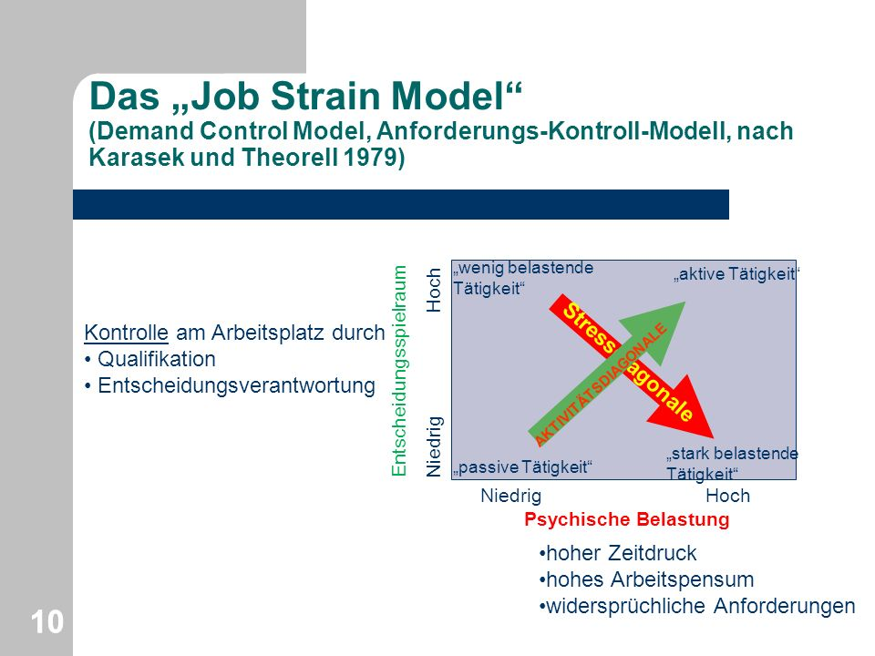 "Das ""Job Strain Model (Demand Control Model, Anforderungs-Kontroll-Modell, nach Karasek und Theorell 1979)"