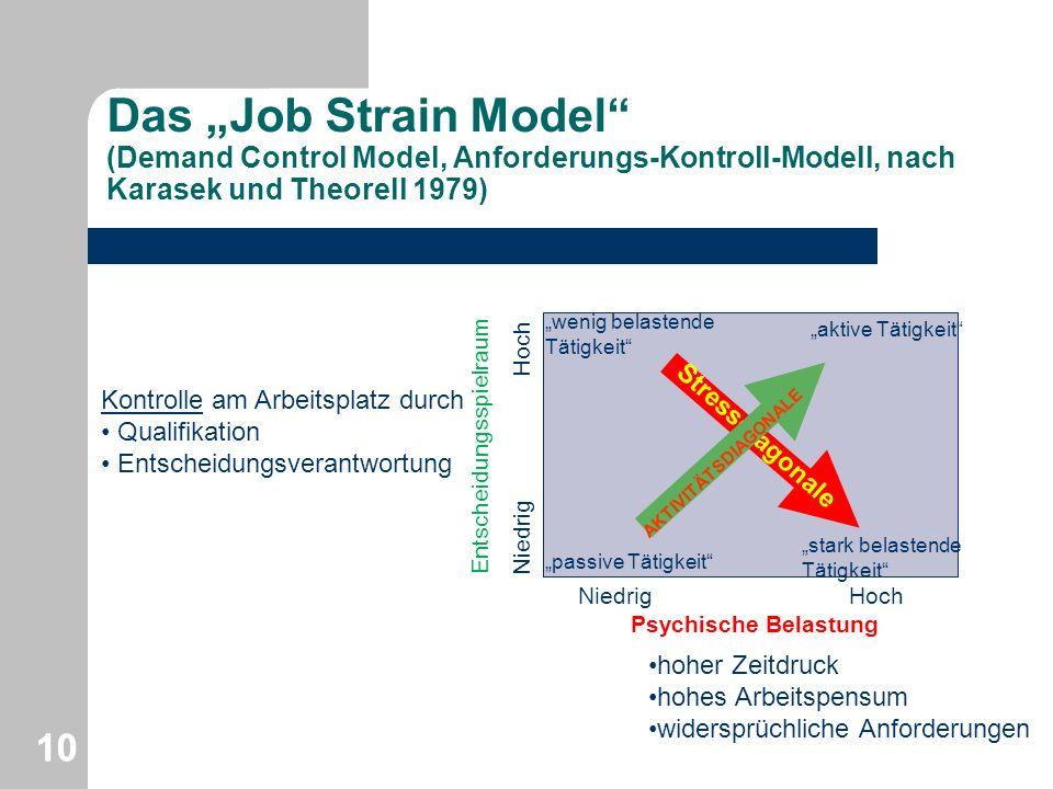 "Das ""Job Strain Model (Demand Control Model, Anforderungs-Kontroll-Modell, nach Karasek und Theorell 1979)"