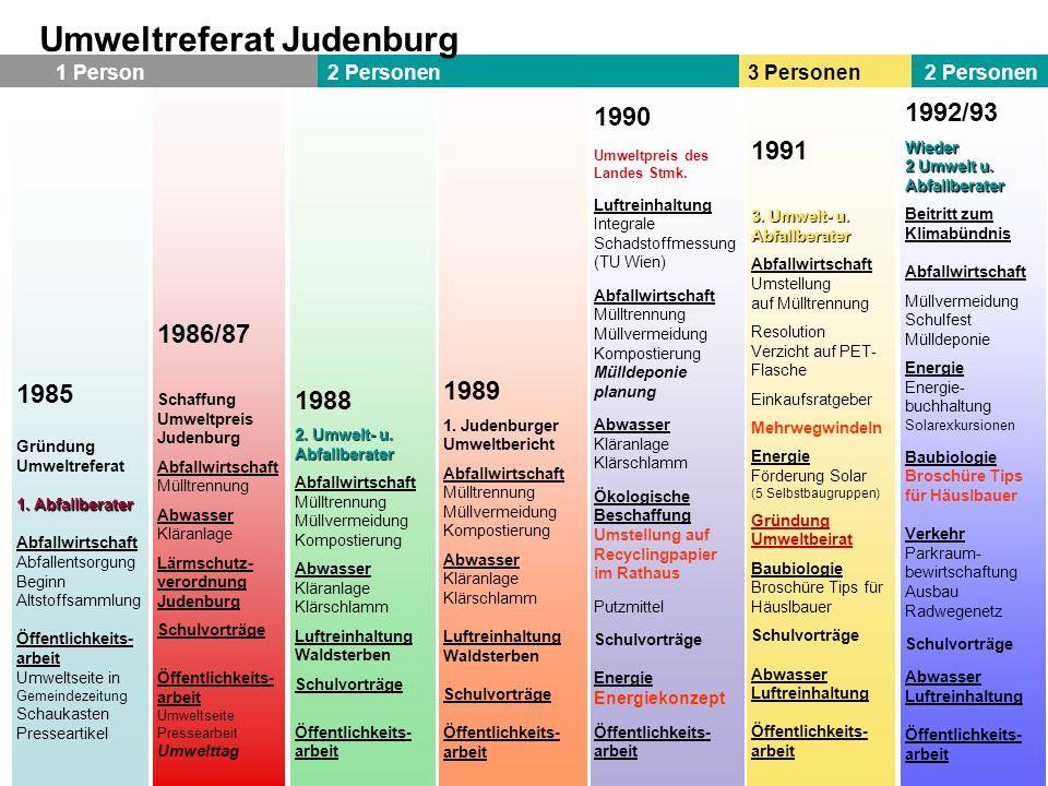 Umweltreferat Judenburg
