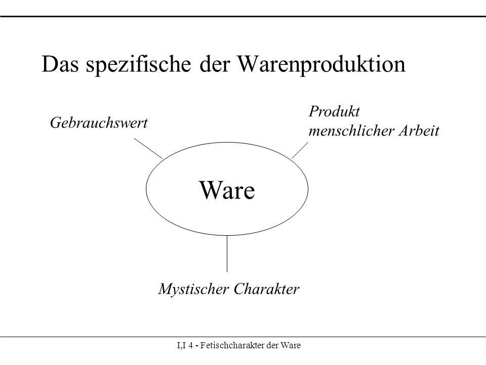 Das spezifische der Warenproduktion