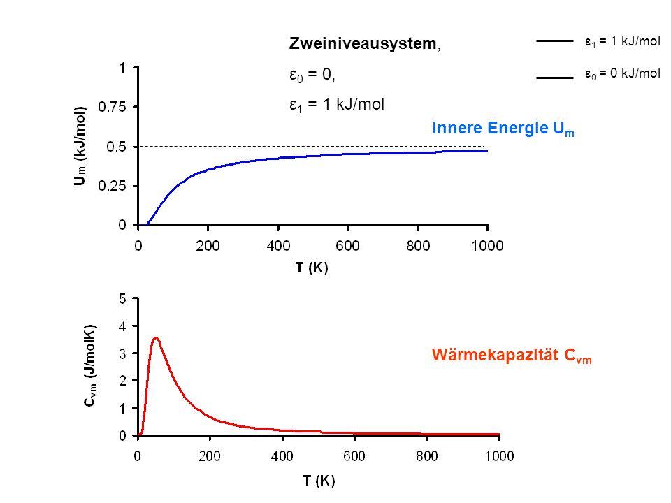 Zweiniveausystem, ε0 = 0, ε1 = 1 kJ/mol innere Energie Um