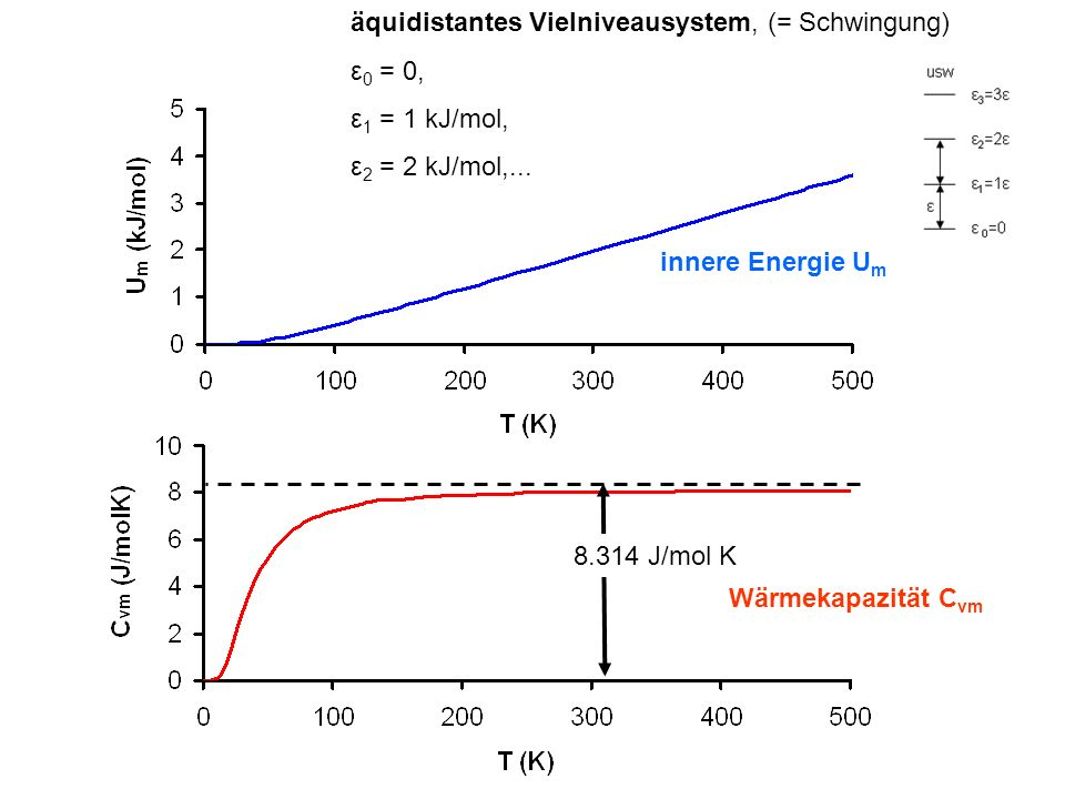 äquidistantes Vielniveausystem, (= Schwingung)
