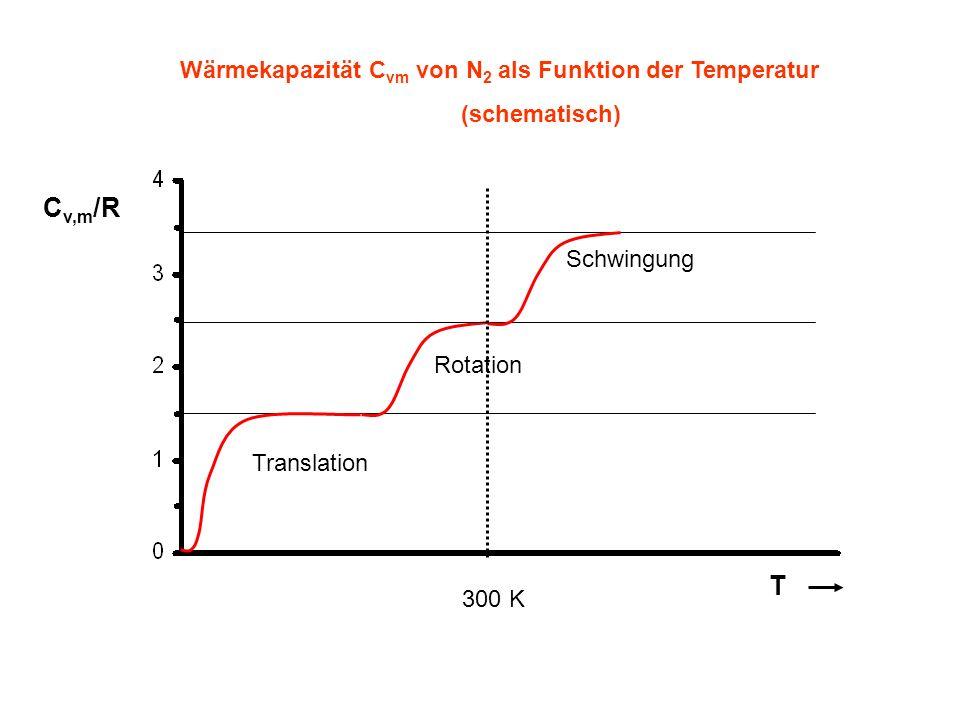 Cv,m/R T Wärmekapazität Cvm von N2 als Funktion der Temperatur