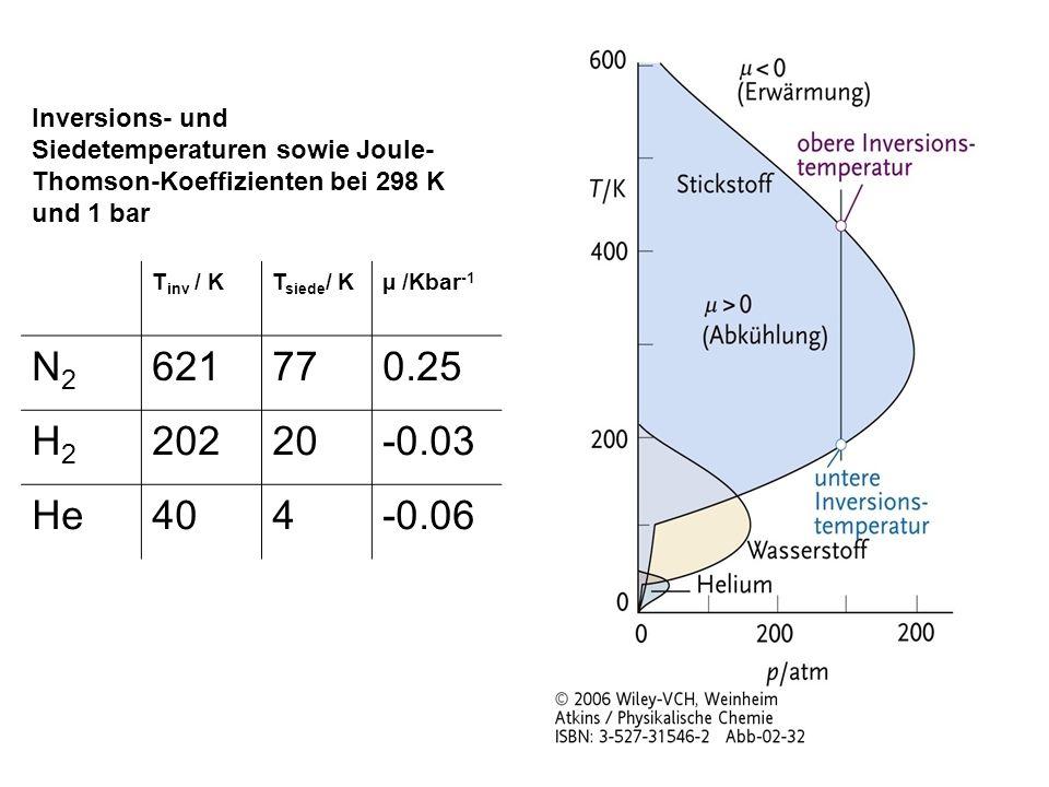 Inversions- und Siedetemperaturen sowie Joule-Thomson-Koeffizienten bei 298 K und 1 bar