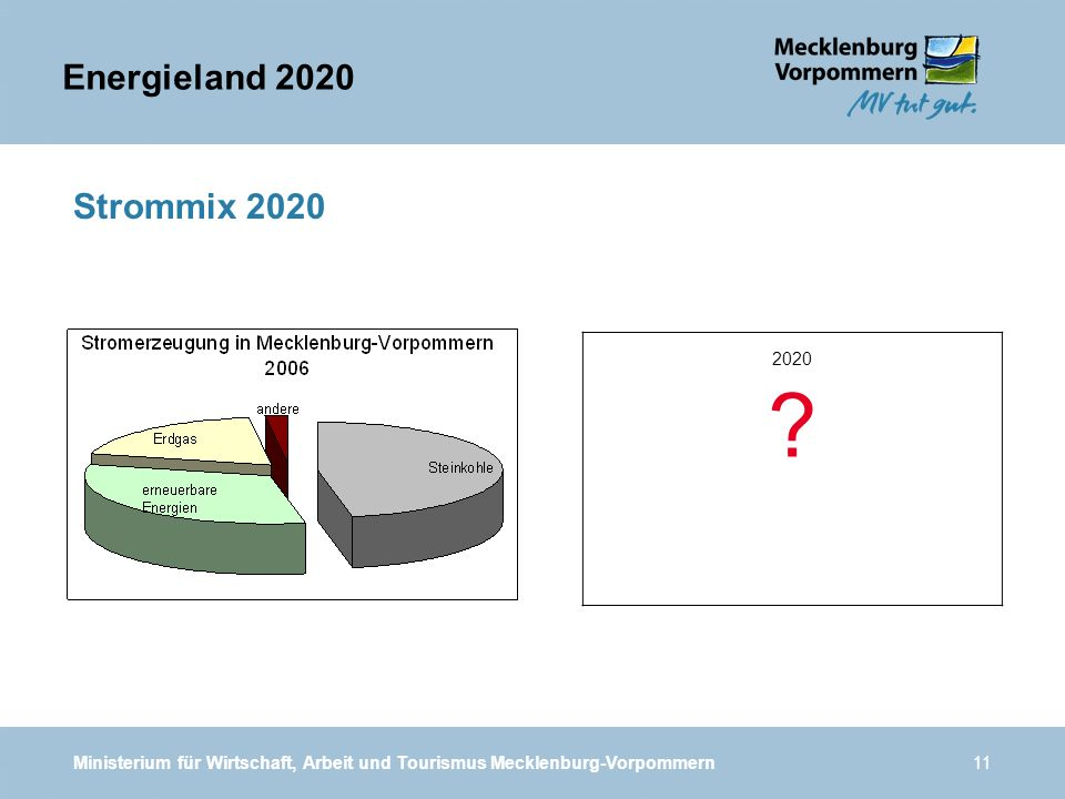 Energieland 2020 Strommix 2020. 2020. .