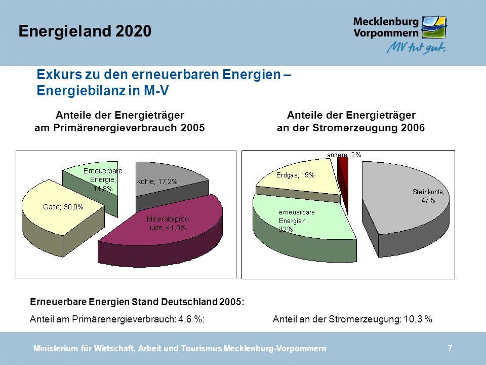 Energieland 2020 Exkurs zu den erneuerbaren Energien –