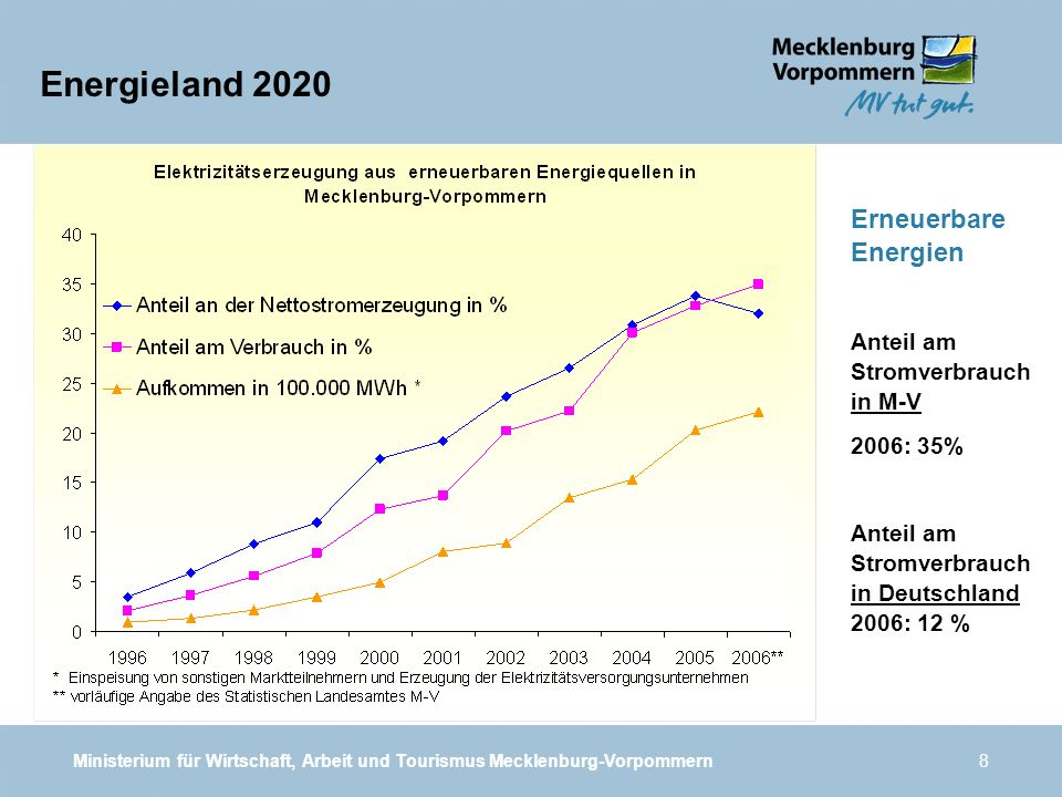 Energieland 2020 Erneuerbare Energien Anteil am Stromverbrauch in M-V