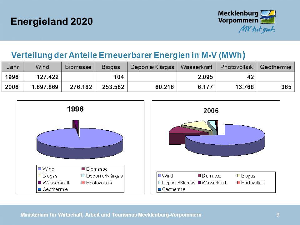 Energieland 2020 Verteilung der Anteile Erneuerbarer Energien in M-V (MWh) Jahr. Wind. Biomasse.