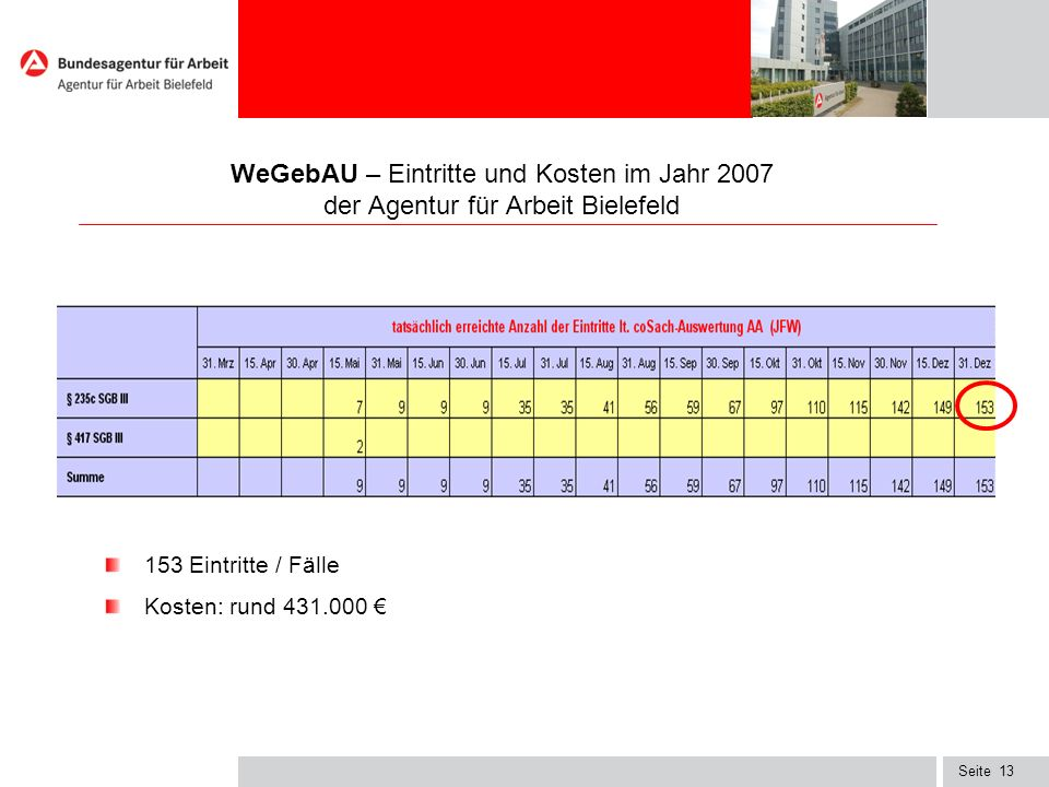 WeGebAU – Eintritte und Kosten im Jahr 2007 der Agentur für Arbeit Bielefeld
