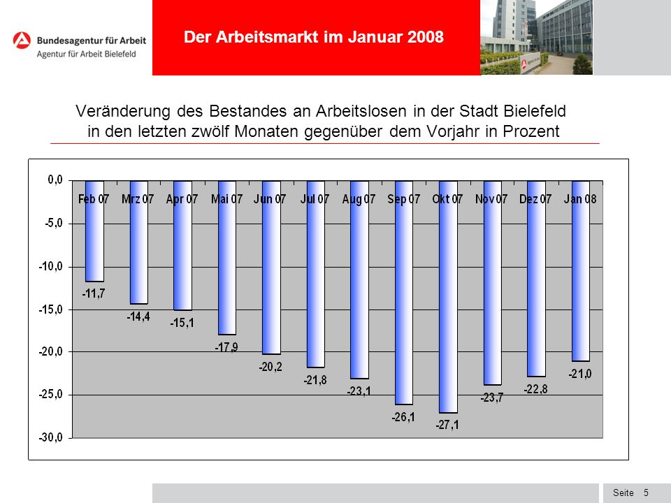Der Arbeitsmarkt im Januar 2008