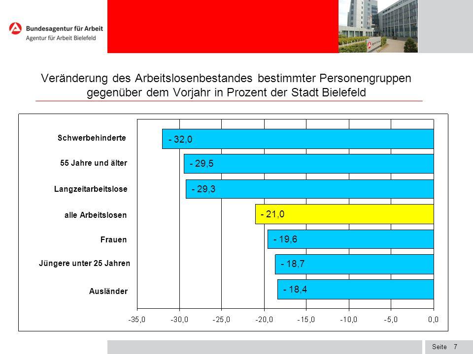 Veränderung des Arbeitslosenbestandes bestimmter Personengruppen gegenüber dem Vorjahr in Prozent der Stadt Bielefeld