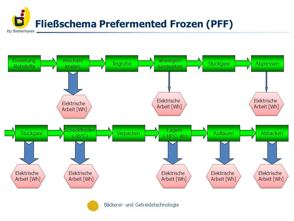 Fließschema Prefermented Frozen (PFF)