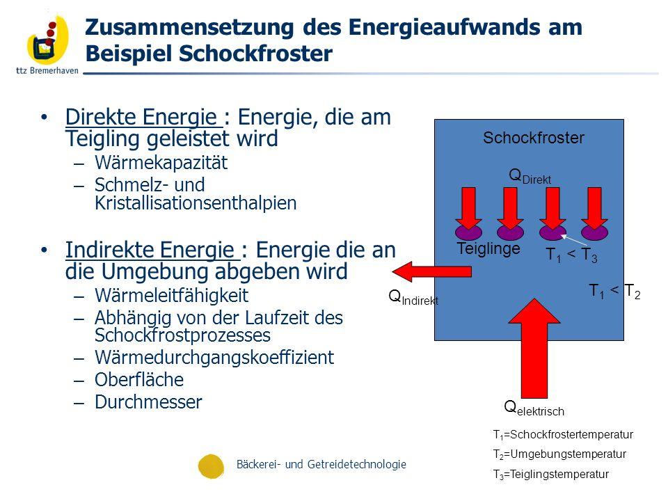 Zusammensetzung des Energieaufwands am Beispiel Schockfroster