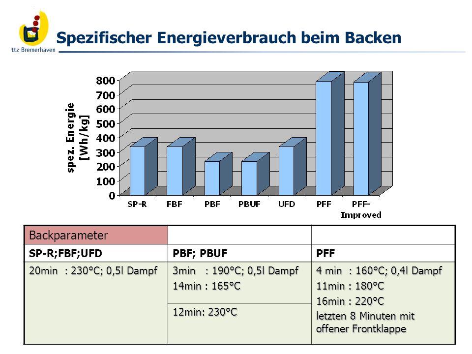 Spezifischer Energieverbrauch beim Backen