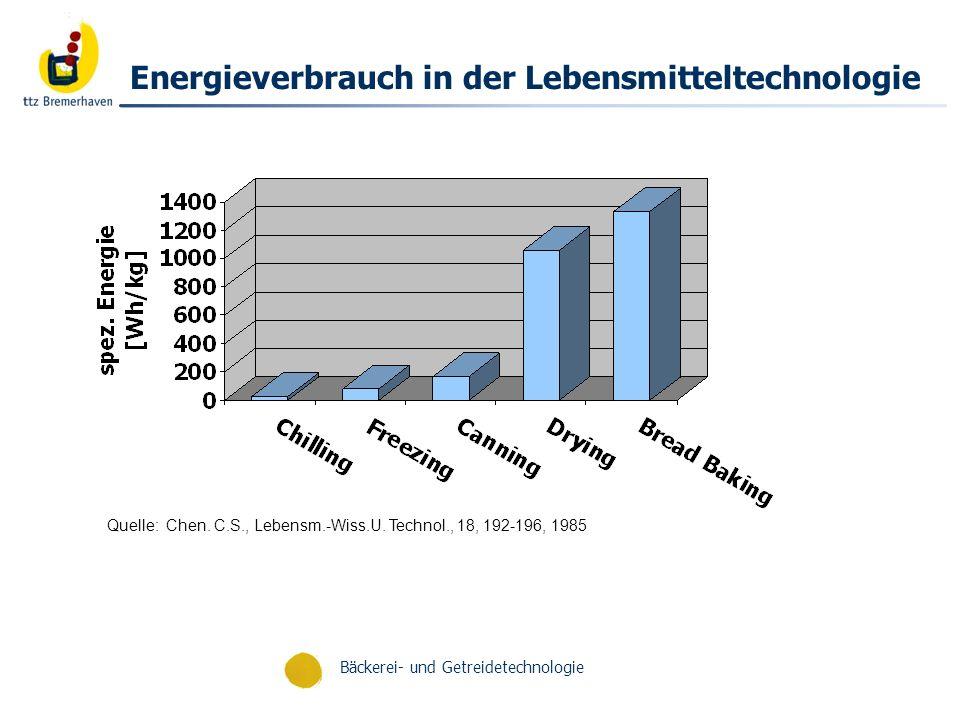 Energieverbrauch in der Lebensmitteltechnologie