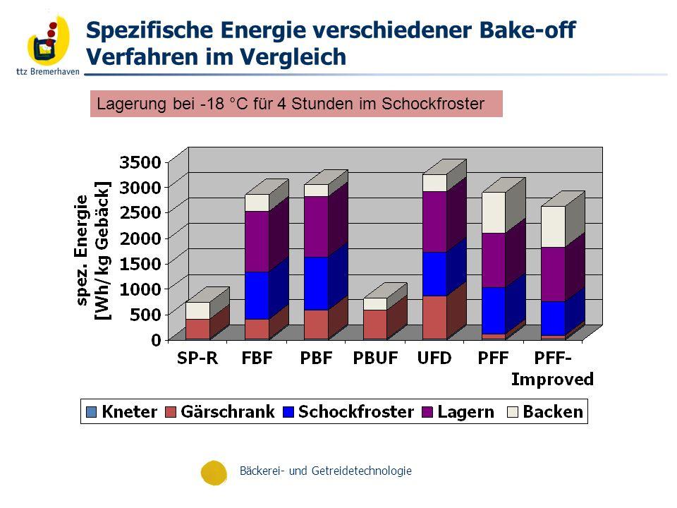 Spezifische Energie verschiedener Bake-off Verfahren im Vergleich