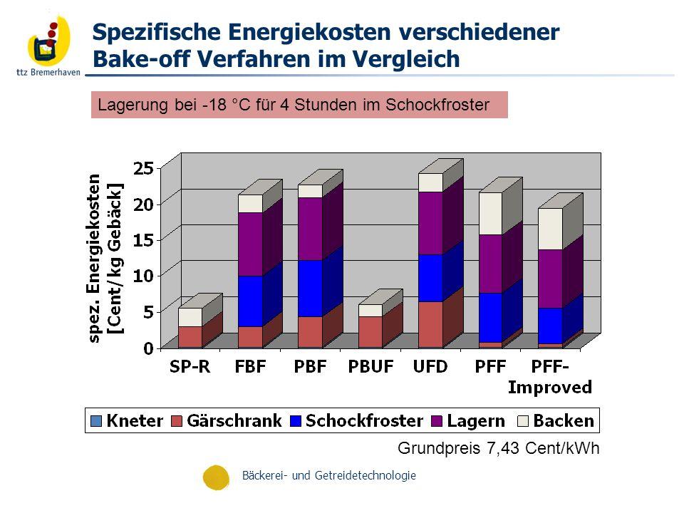 Spezifische Energiekosten verschiedener Bake-off Verfahren im Vergleich
