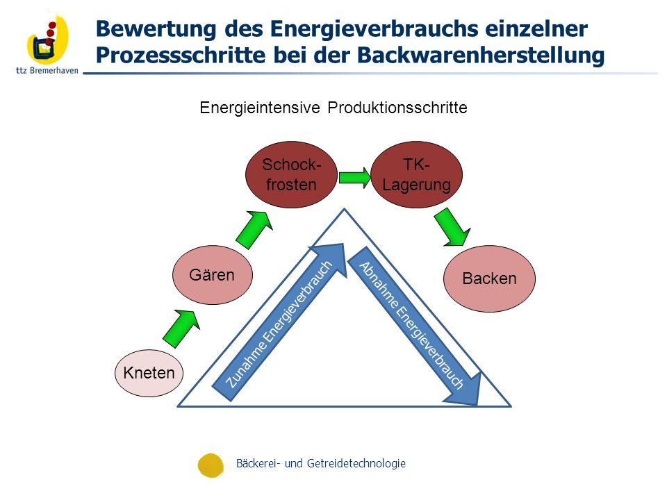 Bewertung des Energieverbrauchs einzelner Prozessschritte bei der Backwarenherstellung