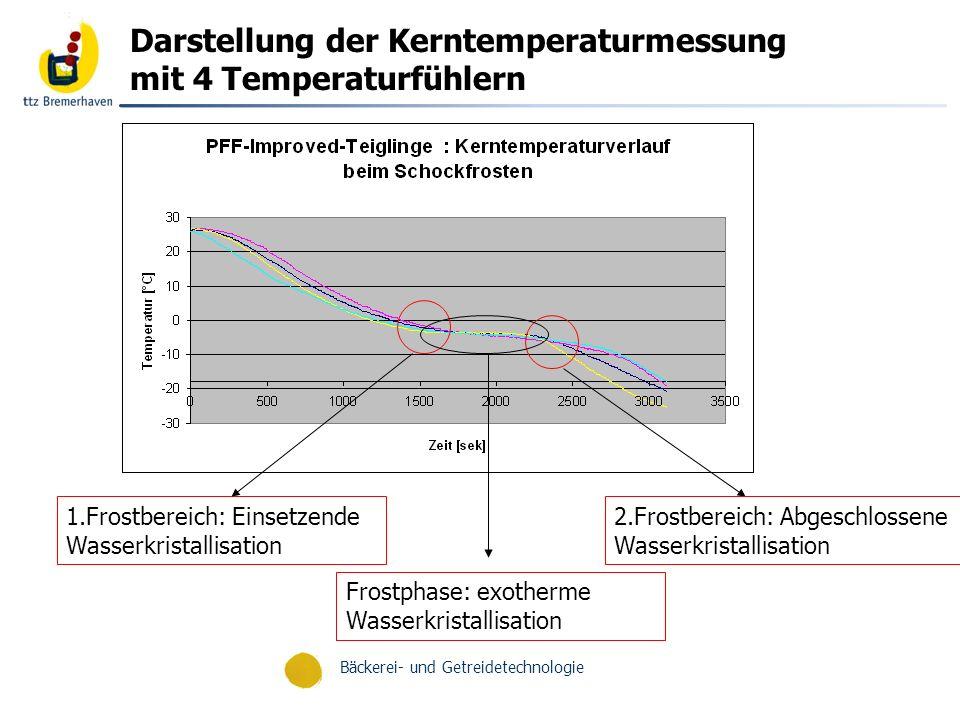 Darstellung der Kerntemperaturmessung mit 4 Temperaturfühlern