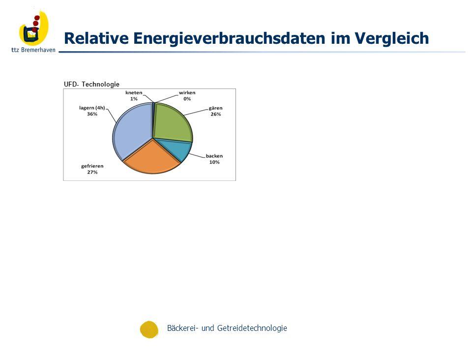 Relative Energieverbrauchsdaten im Vergleich