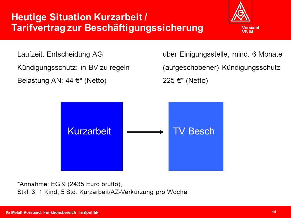 Heutige Situation Kurzarbeit / Tarifvertrag zur Beschäftigungssicherung