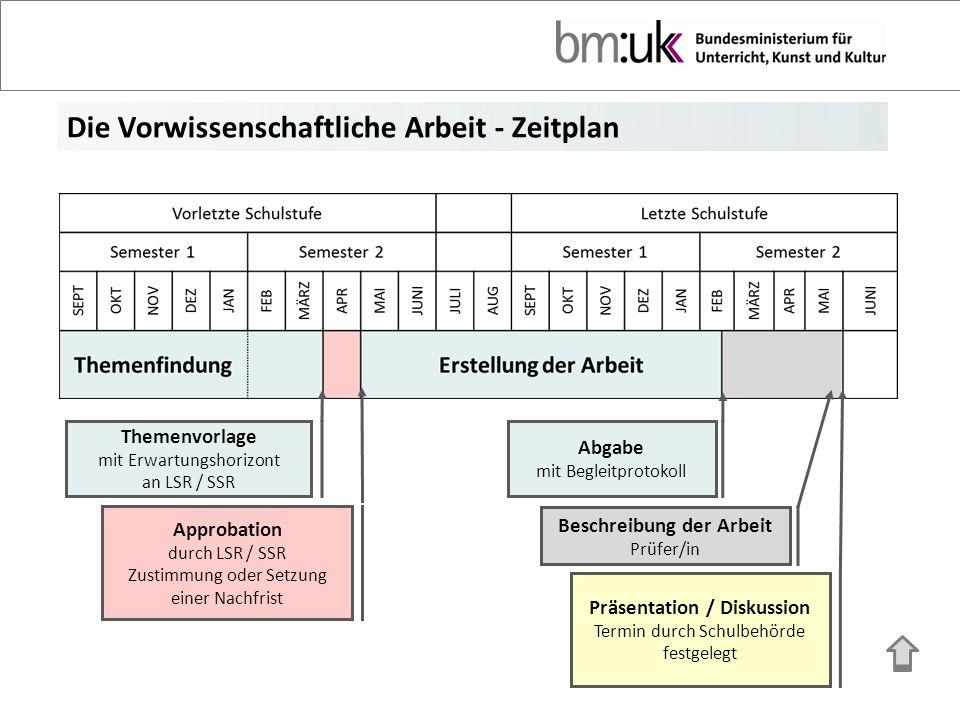 Beschreibung der Arbeit Präsentation / Diskussion