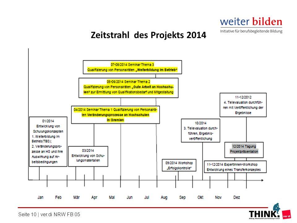 Zeitstrahl des Projekts 2014