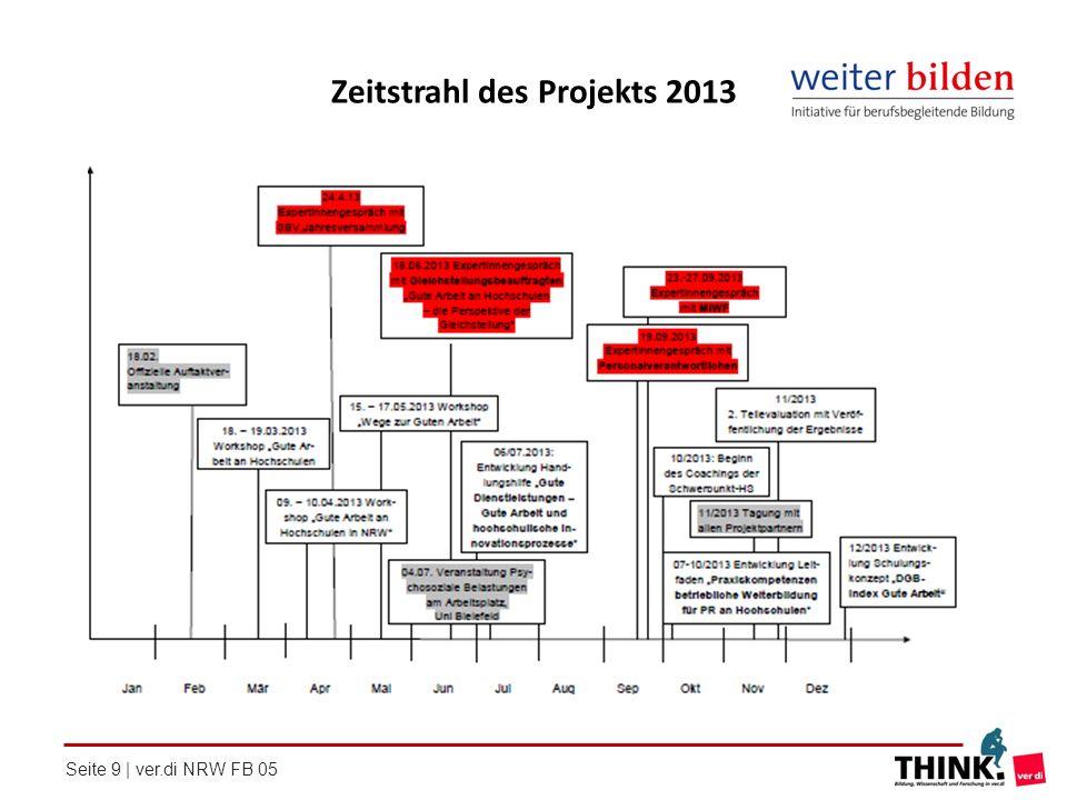 Zeitstrahl des Projekts 2013