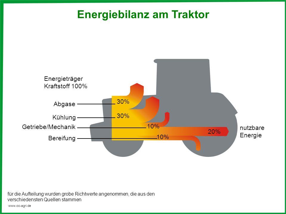 Energiebilanz am Traktor