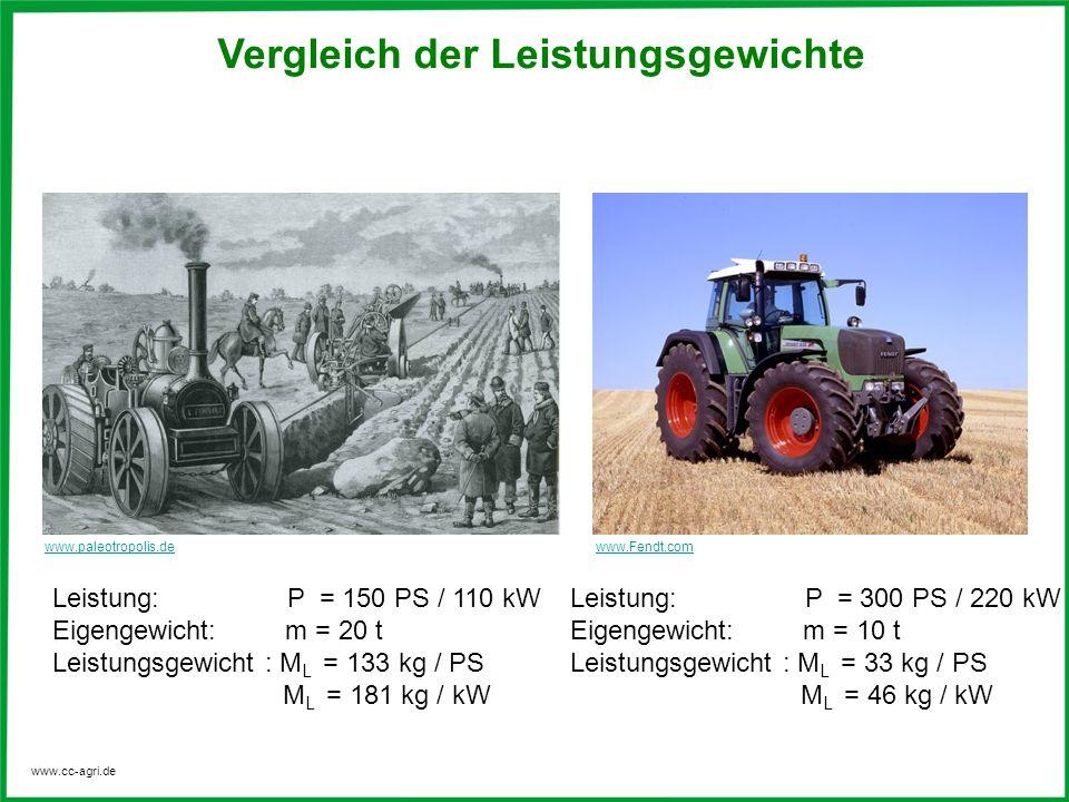 Vergleich der Leistungsgewichte