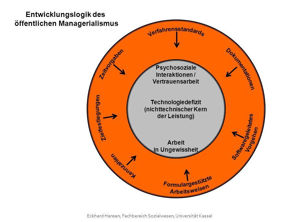 Entwicklungslogik des öffentlichen Managerialismus