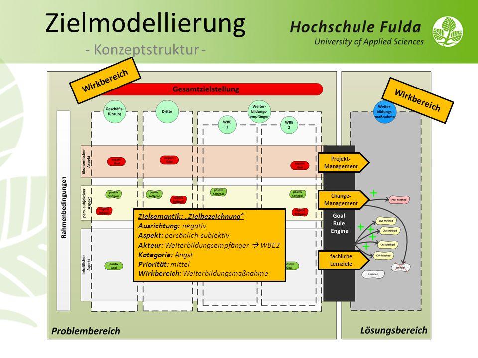 Zielmodellierung - Konzeptstruktur -