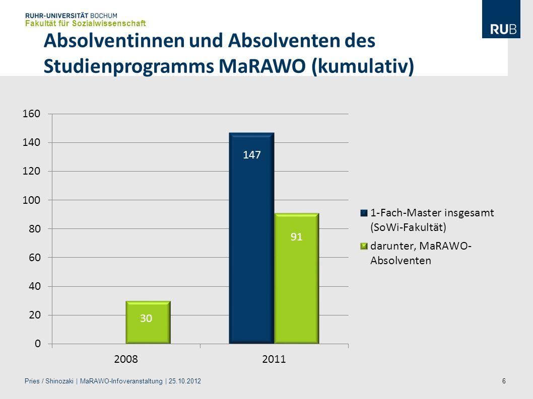 Absolventinnen und Absolventen des Studienprogramms MaRAWO (kumulativ)