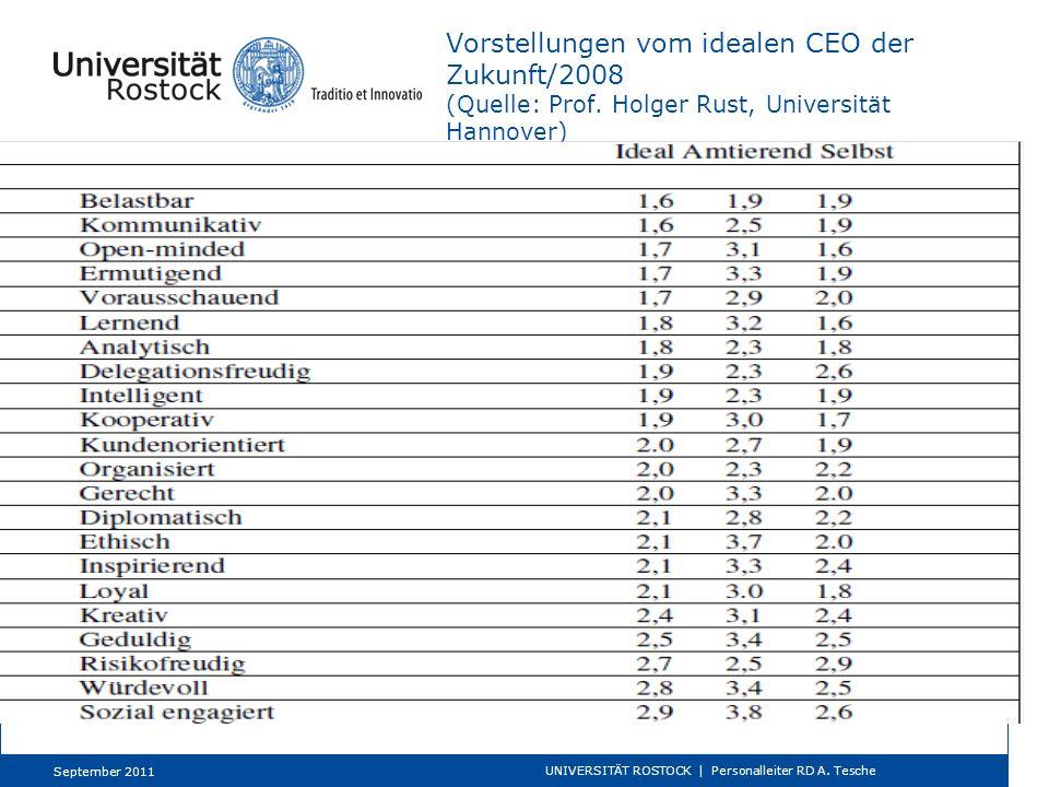 Vorstellungen vom idealen CEO der Zukunft/2008 (Quelle: Prof