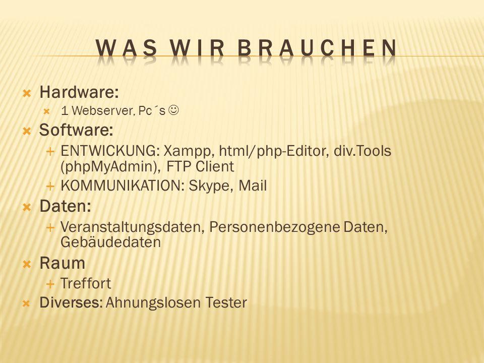 W a s w i r b r a u c h e n Hardware: Software: Daten: Raum