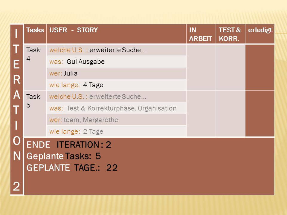 ITERATION 2 ENDE ITERATION : 2 Geplante Tasks: 5 GEPLANTE TAGE.: 22