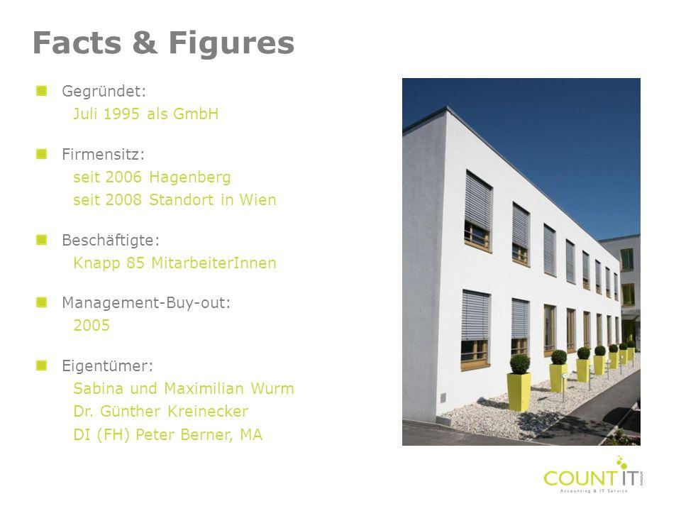Facts & Figures Gegründet: Juli 1995 als GmbH Firmensitz: