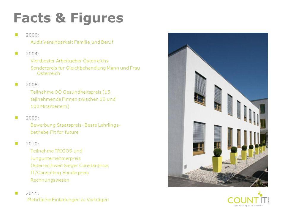 Facts & Figures 2000: Audit Vereinbarkeit Familie und Beruf 2004: